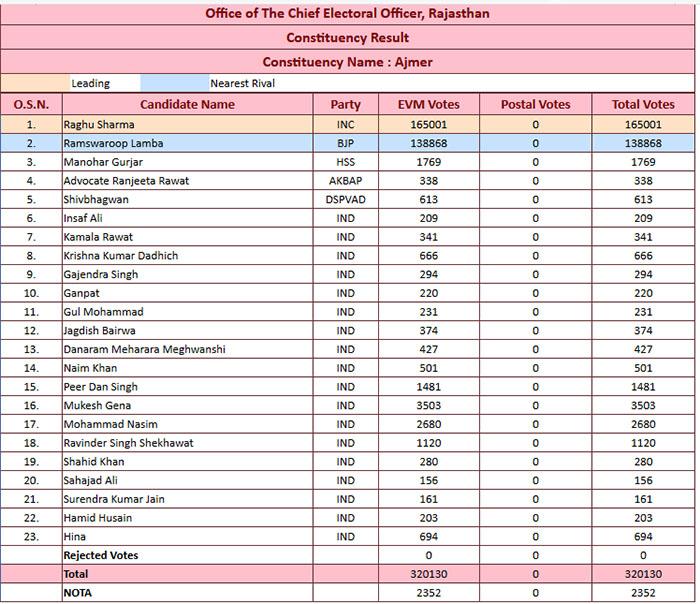 Ajmer live election 2018 result