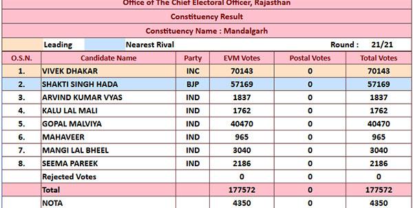 mandalgarh final election result